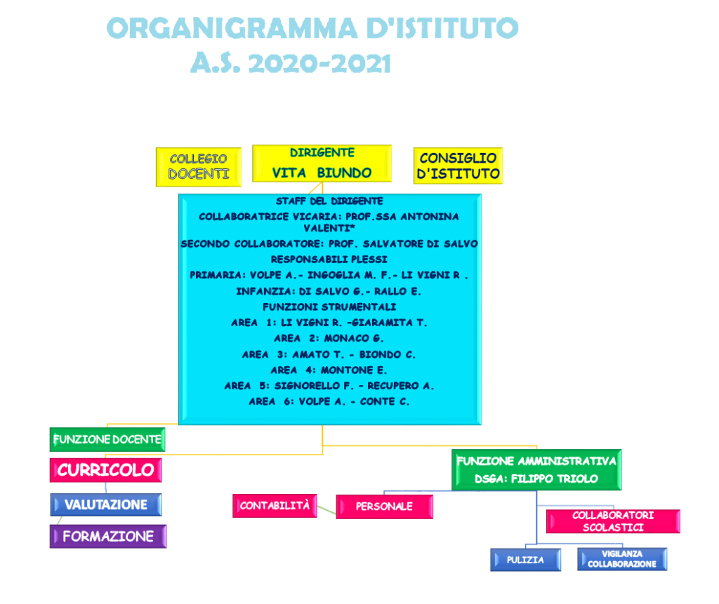 ORGANIGRAMMA D'ISTITUTO