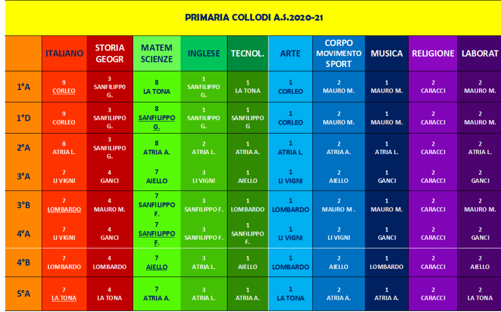 ASSEGNAZIONE docenti PRIMARIA COLLODI 2020-21