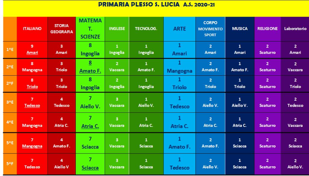 ASSEGNAZIONE docenti PRIMARIA S.LUCIA 2020-21